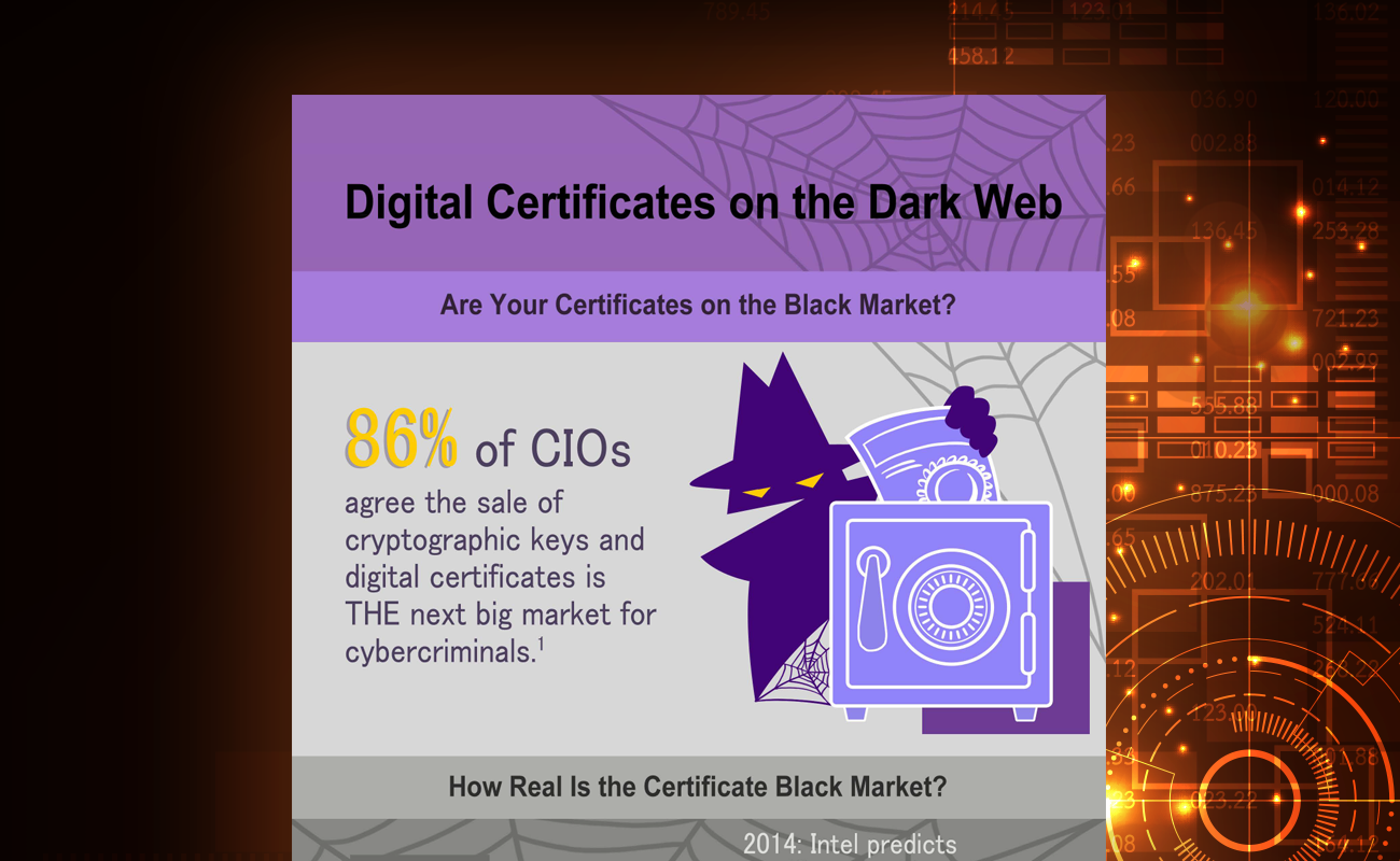 Digital Certificates on the Dark Web