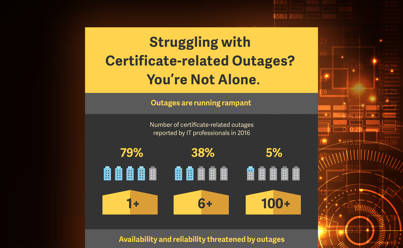 Certificate Related Outage Infographic