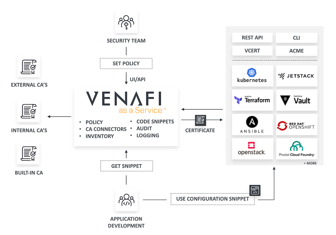 Venafi as a Service How it Works