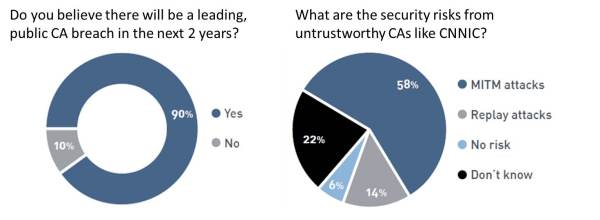 Statistics on Certificate Authority Security Risks