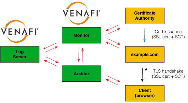 Diagram of Venafi CT Log and Monitor