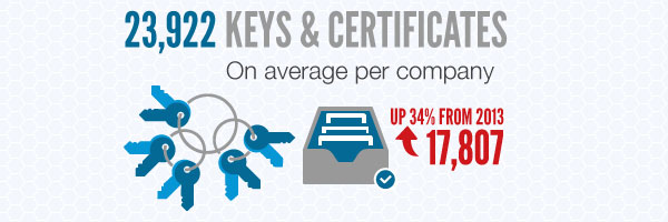 Over 23,000 keys and certificates in the average organization.