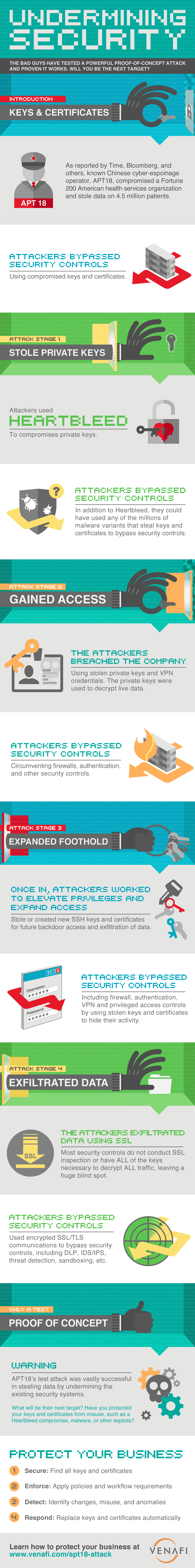 undermining security infographic