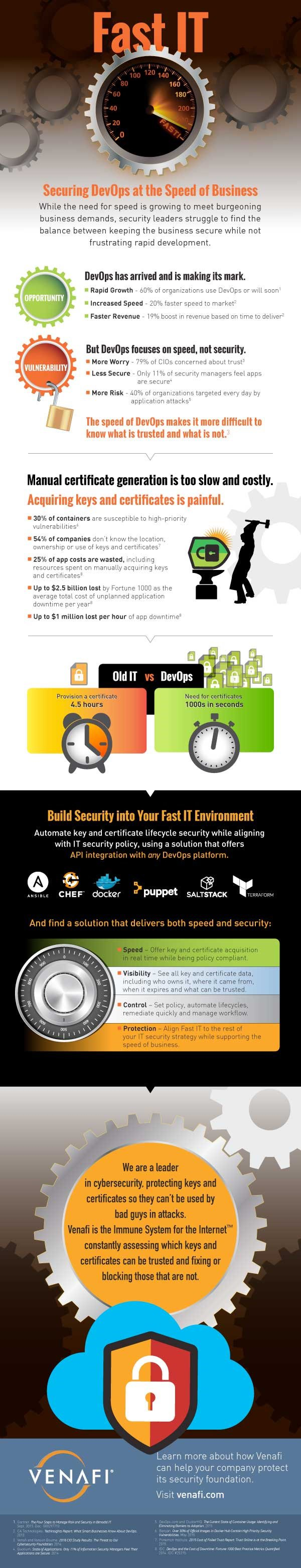 Infographic on Fast IT: Securing DevOps at the Speed of Business