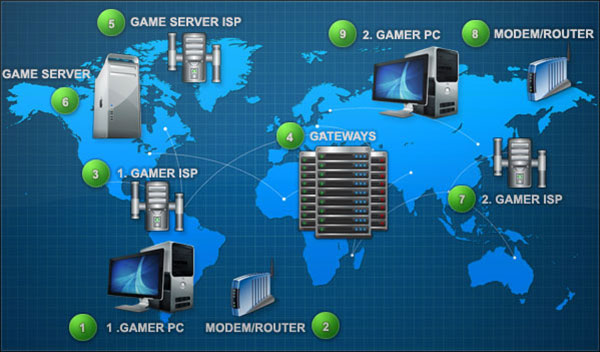 Graphic detailing the components of serving online games, image via Cyberspot