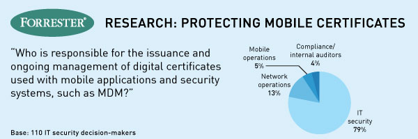 Forrester Research: Protecting Mobile Certificates