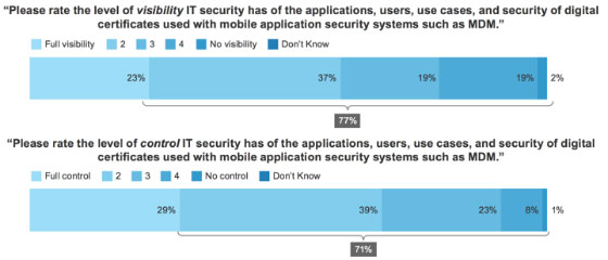 IT Security Visibility of Mobile Certificates