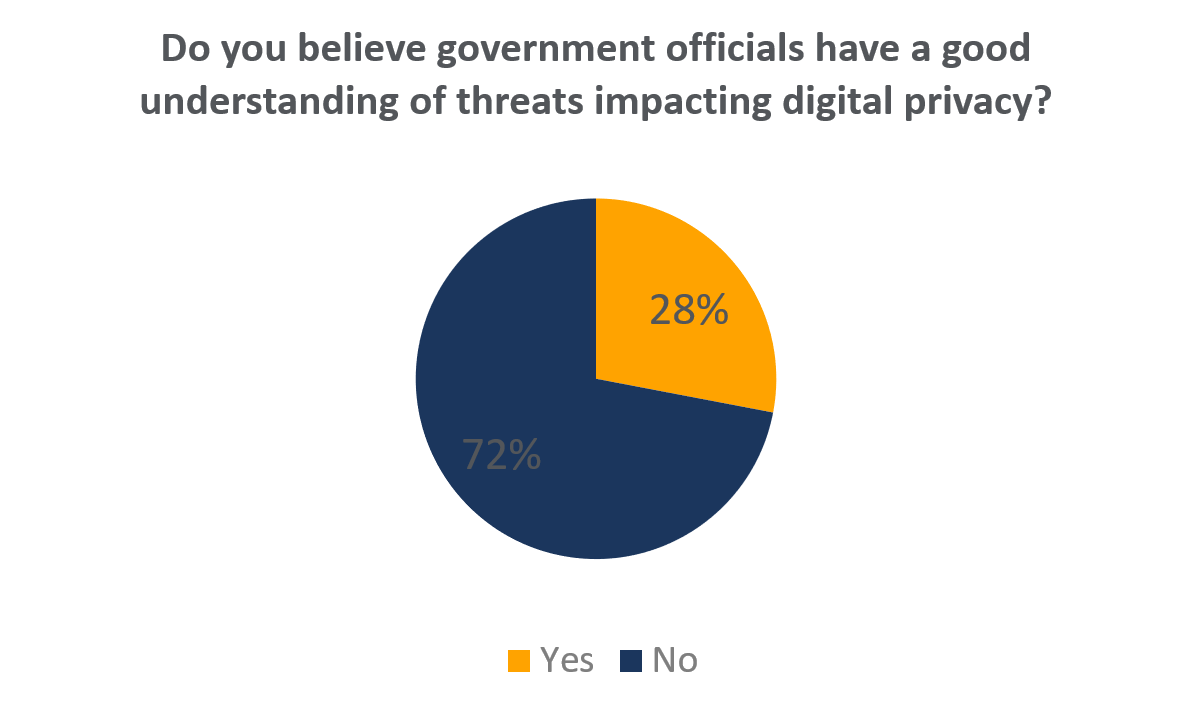 Digital Privacy Chart.PNG