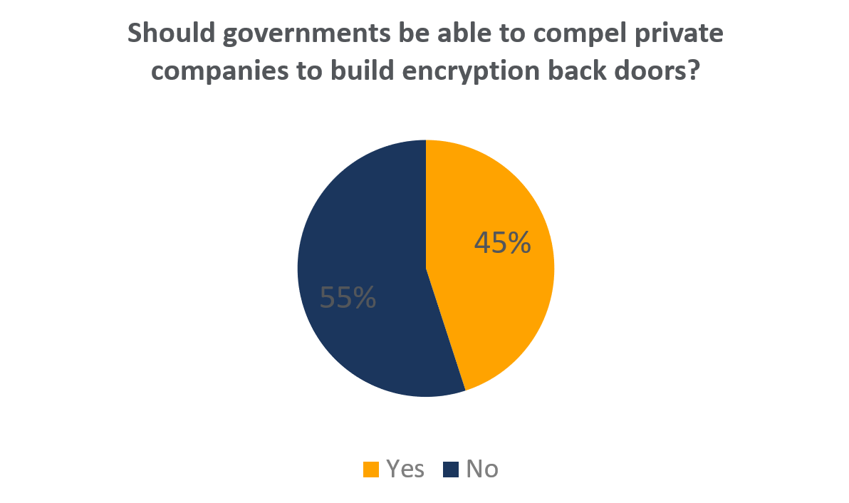 Encryption Backdoor Chart.PNG