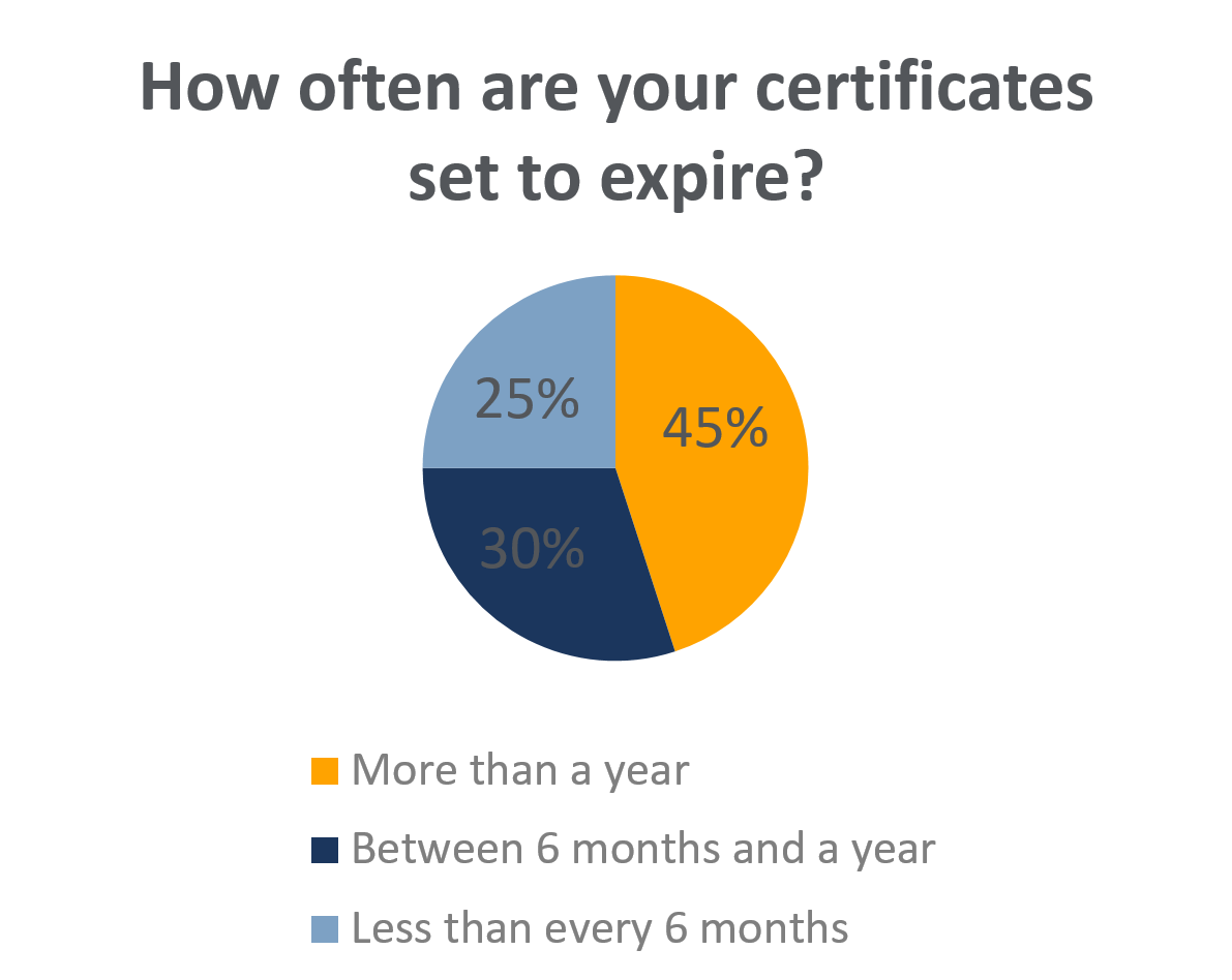 How Often Are Certificates Set to Expire.PNG