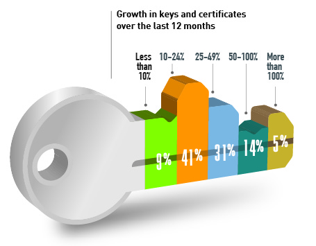 Keys & certs Graphics__Growth in keys &.jpg