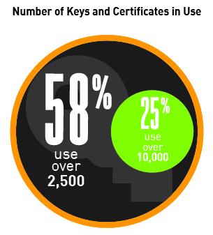 Keys & certs Graphics__Number in use.jpg