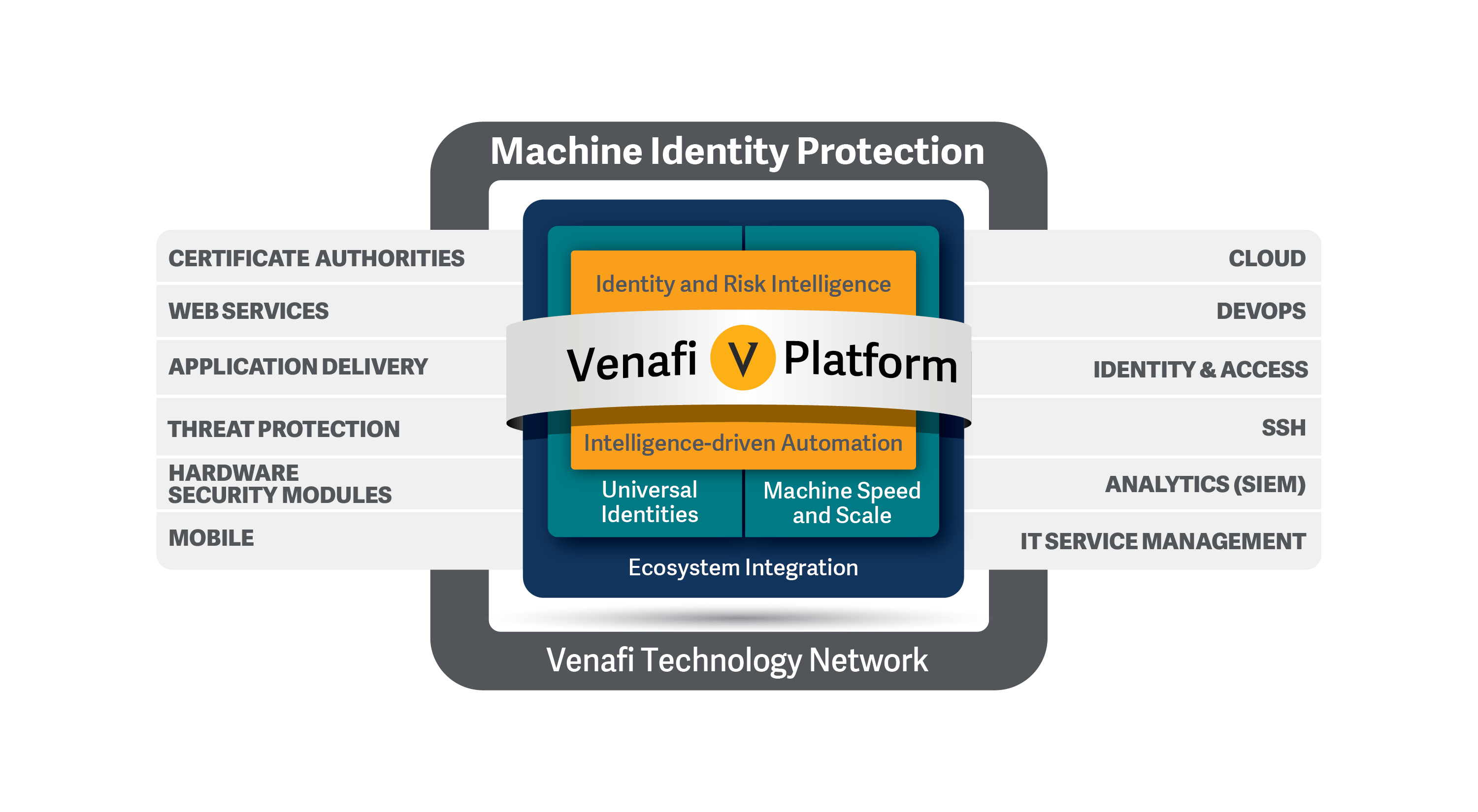 Certificate Management Solution Systems Venafi