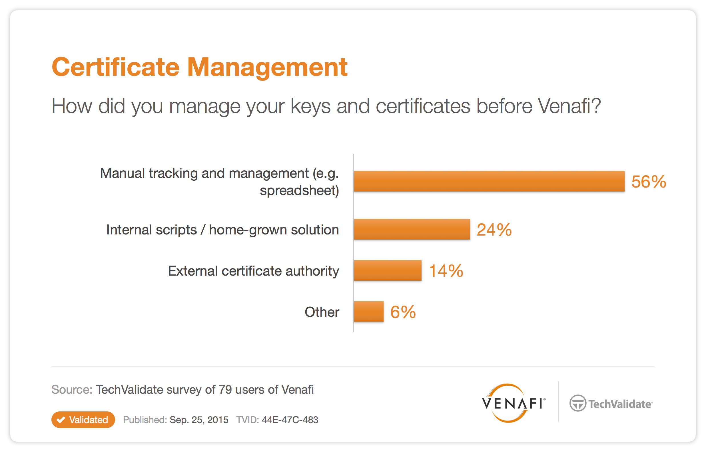 Does Your Digital Certificate Security Support Any Ca