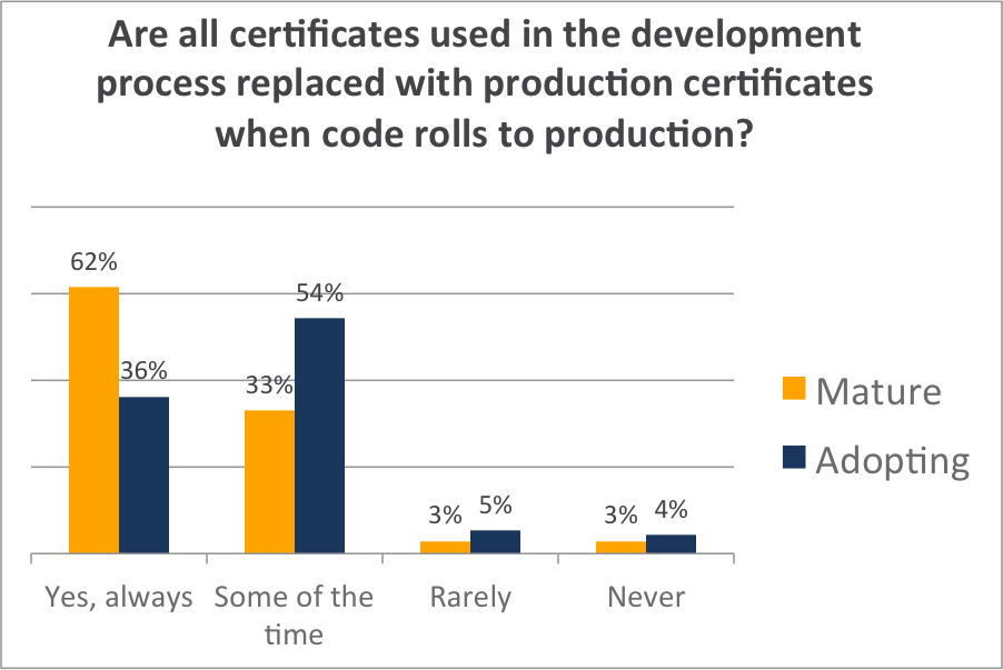 certs used in dev process.png