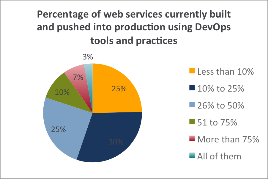 percentages of web.png