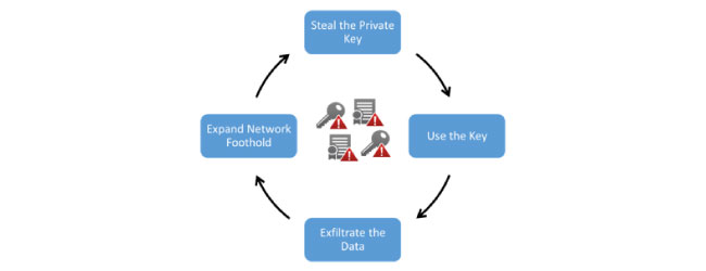 keys-and-certificates-thru-attack-chain