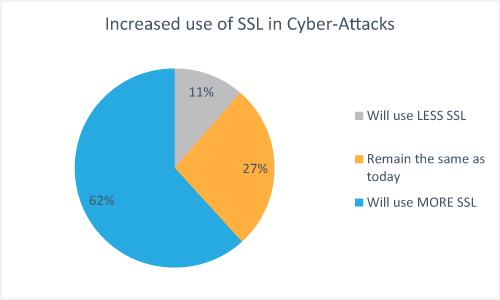 Increased use of SSL in Cyber-Attacks