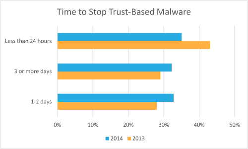 Time to Stop Trust-Based Malware