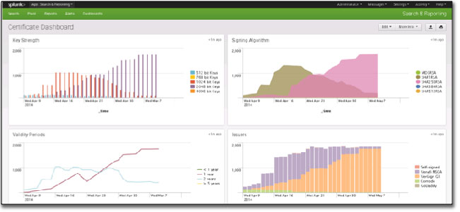 Venafi Trust Protection Platform 14.1 dashboard